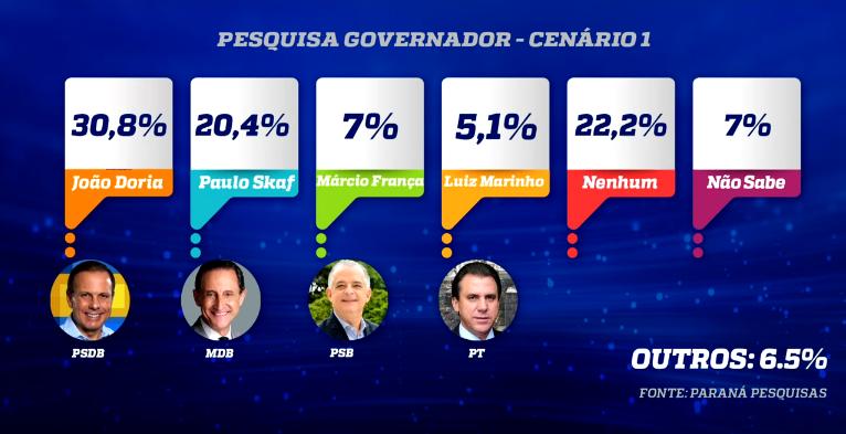Instituto Paraná divulga pesquisas para o governo de SP e situação para o Senado  (Jornal da Manhã)