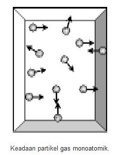 Keadaan partikel gas  monoatomik