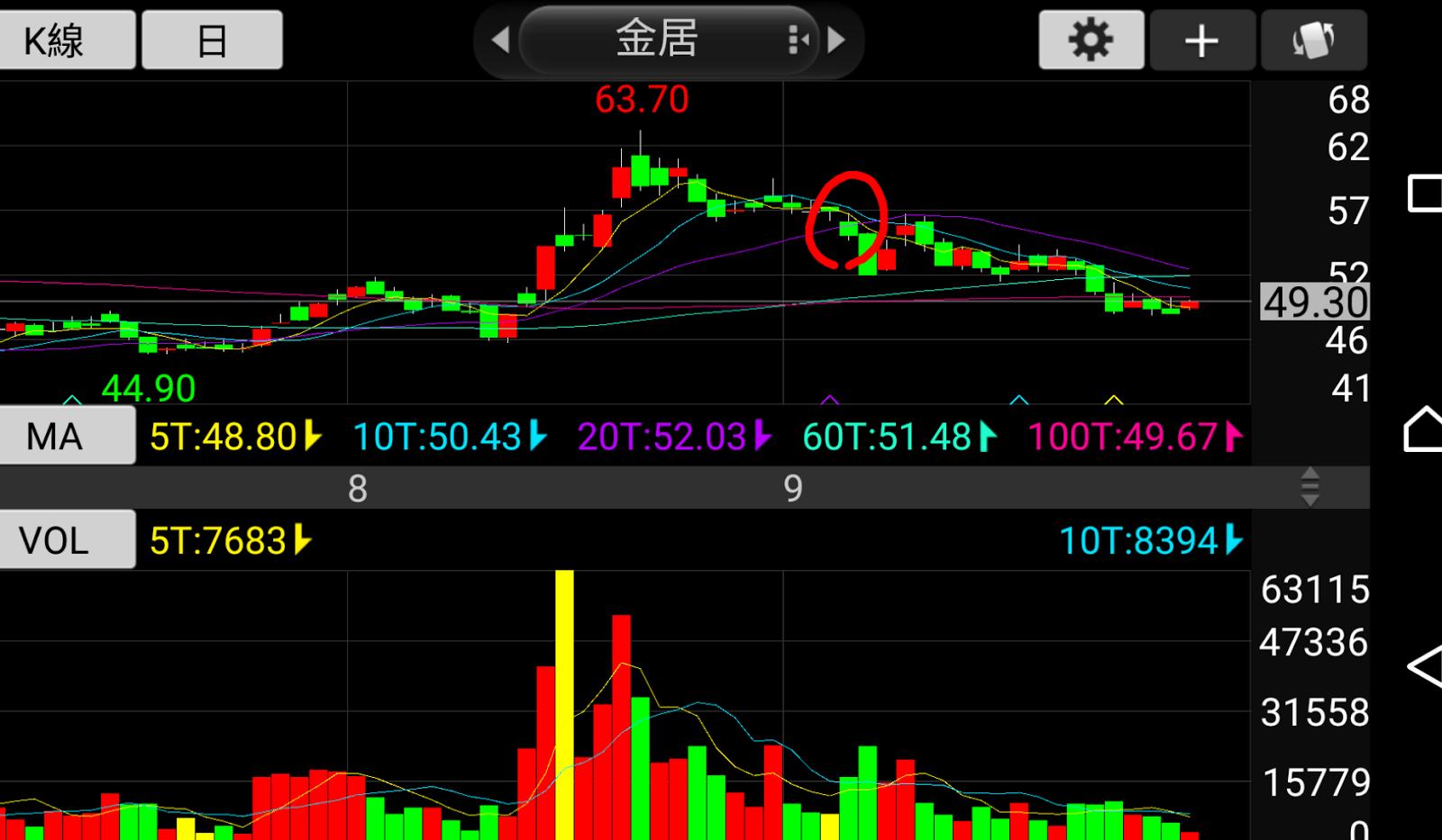 小D的投資理財: 強勢股的3個買進時機和3個賣出訊號