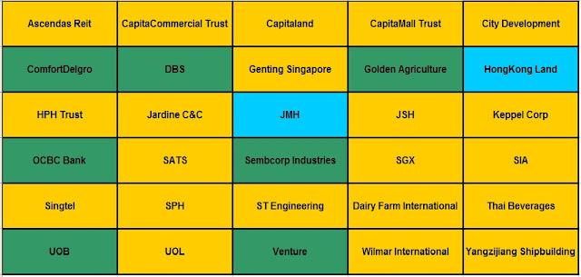 Singapore Stocks