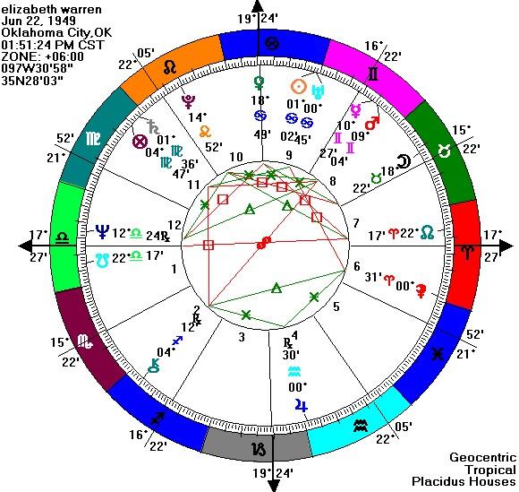 horoscop urania 22 iulie 22 march