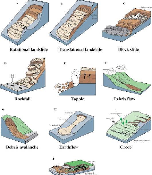 cause and effect of landslide Video: what is a landslide - definition, causes & facts think you know what a landslide is did you know there are different kinds causes, effects & facts.