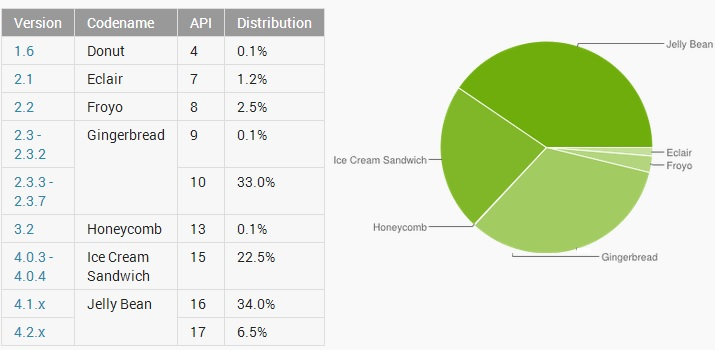 Real Hackers Point : Android Fragmentation