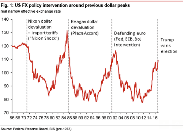 Weaken The Usd To Make America Great Again Humble Student Of The