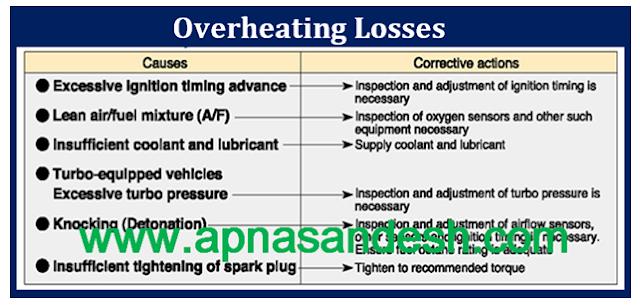 ओवरहीटिंग क्या है - What is Overheating