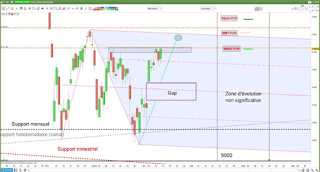Analyse technique CAC40 -1- [12/04/18]