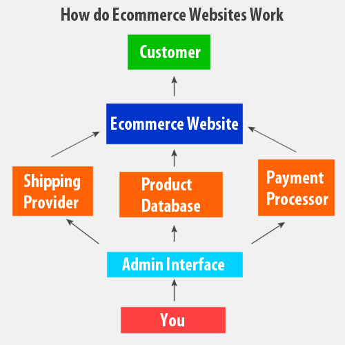 What is eCommerce Website? Working with eCommerce website ...