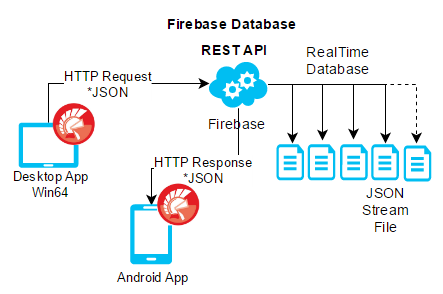 request.contenttype application json connection refused