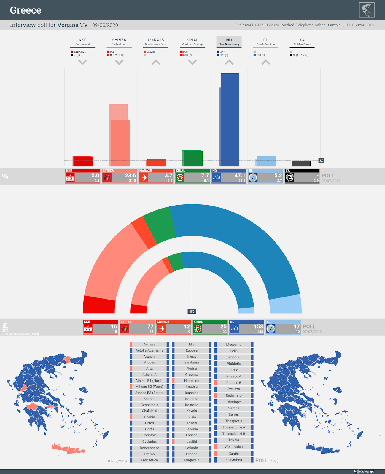 GREECE: Interview poll chart for Vergina TV, 9 June 2020
