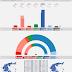 GREECE · Interview poll 09/06/2020: KKE 5.0% (16), SYRIZA 23.6% (77), MeRA25 3.7% (12), KINAL 7.7% (25), ND 47.1% (153), EL 5.2% (17)