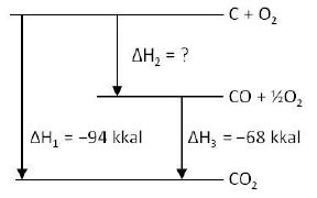 Bank soal un kimia skl termokimia chemistry react dari diagram diatas kalor pembentukan co adalah ccuart Image collections