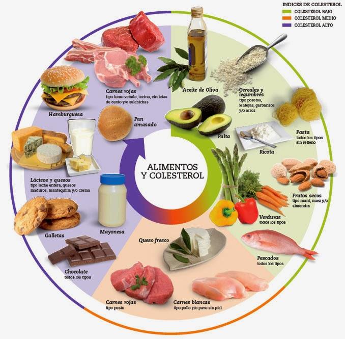 Contenido en colesterol de cadal tipo de alimento de la dieta