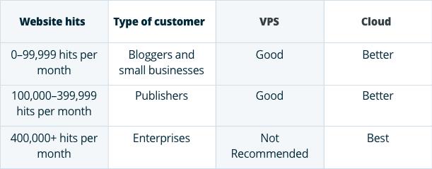VPS Hosting, Cloud Hosting, Web Hosting, Hosting Reviews