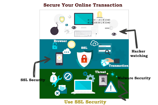 Secure Your Business With SSL Certificates