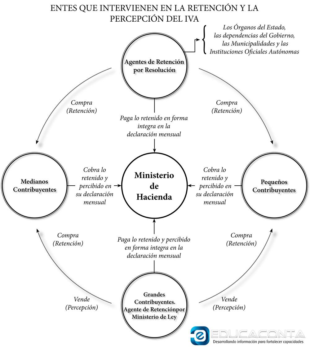 la retencion y percepcion de iva su incidencia contable