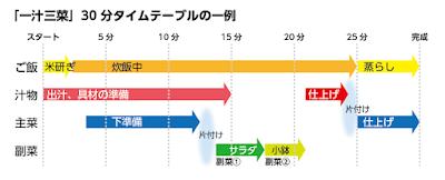 料理 解説 タイムテーブル ガントチャート 手順