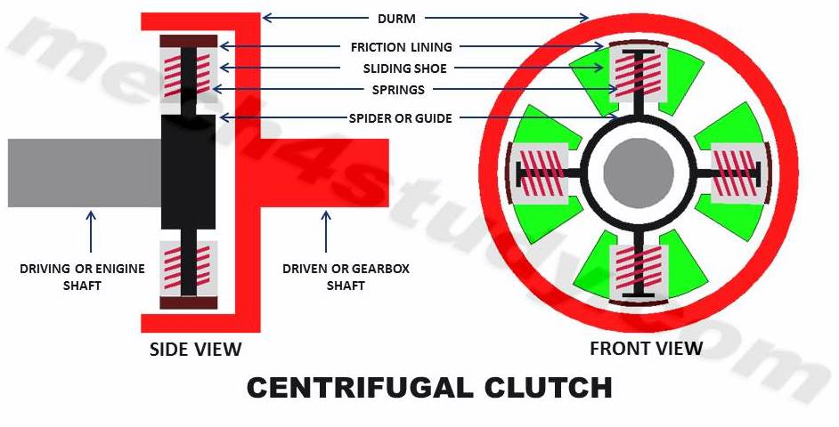 centrifugal clutch principle construction working advantages and rh mech4study com centrifugal clutch assembly diagram centrifugal clutch parts diagram