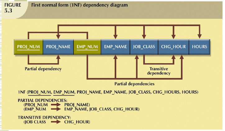 functional dependency diagram nickel electron of protons neutrons electrons database: unf to 1nf