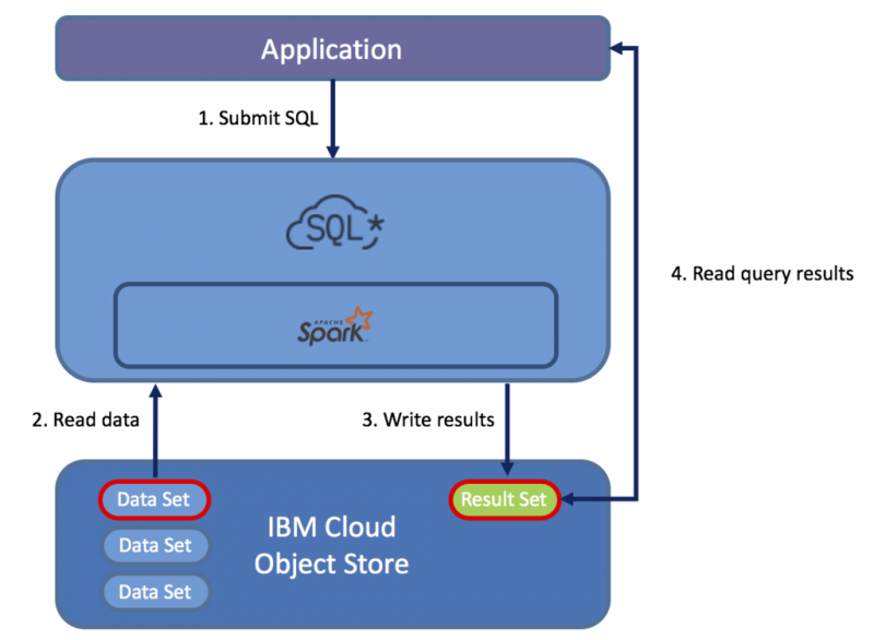 Introducing Ibm Cloud Sql Query Ibm Central