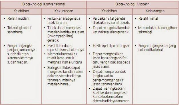Perbedaan Bioteknologi Konvensional dan Modern Makalah ...