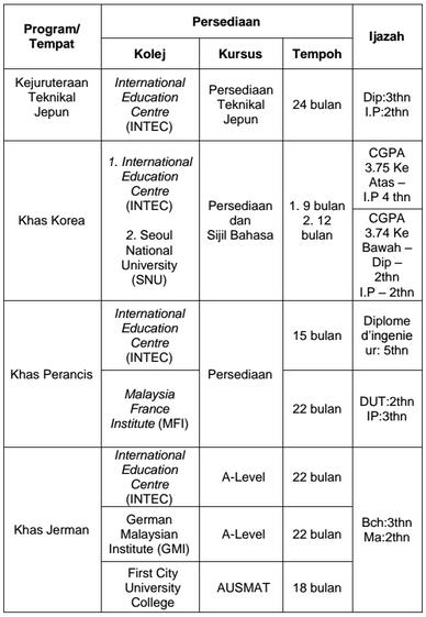 Biasiswa JPA Scholarship STRUKTUR PENGAJIAN PROGRAM KHAS JKPJ