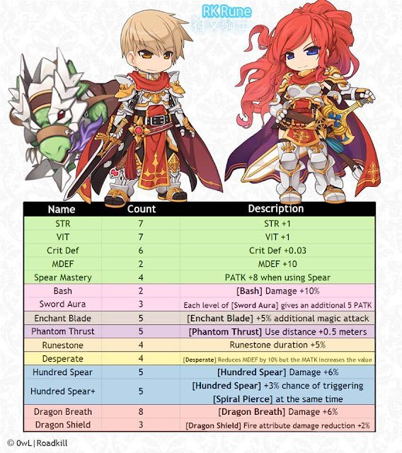 Ragnarok Eternal ร น Rune Knight Spear Pierce Dragon