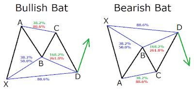 Harmonic Pattern Bat