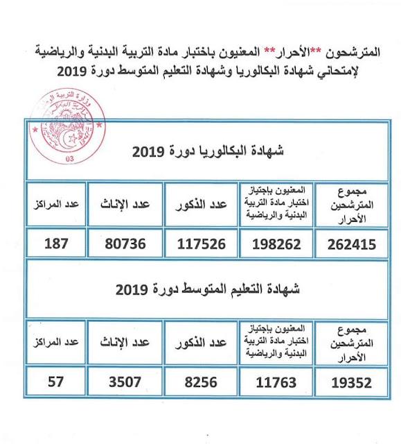 فترة اجراء امتحان التربية البدنية لبكالوريا 2019 احرار