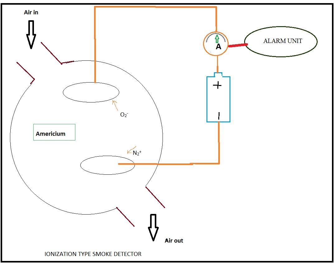 Ionization Smoke Detector Schematic Automotive Wiring Diagram Circuit Detection System In Aircraft Rh Aeronauticallecture Blogspot Com Detectors Photoelectric Vs