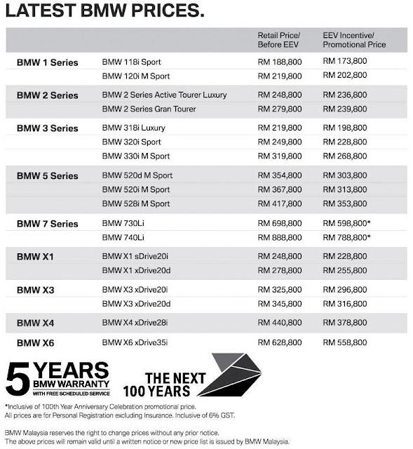 Senarai Harga Terkini Kenderaan BMW Baru Di Malaysia