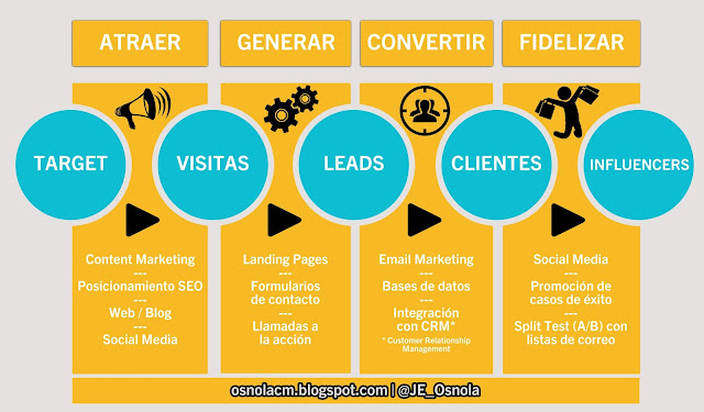 fases inbound marketing