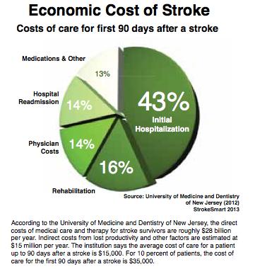 Creating a Stroke Care Plan