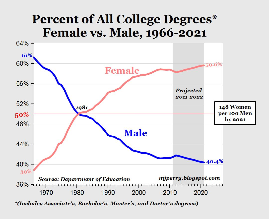 huge gender college degree gap for class of 2012 do we really need hundreds of women s centers  [ 1080 x 880 Pixel ]