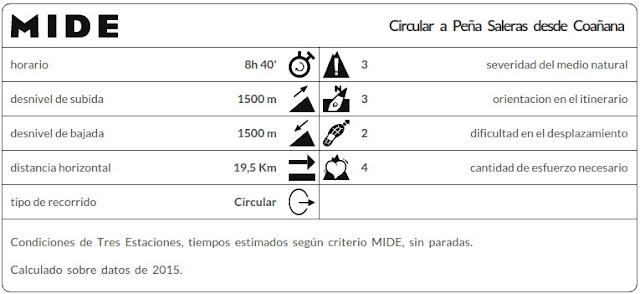 Datos MIDE ruta Peña Saleras