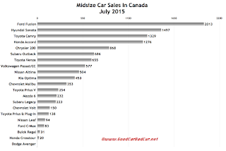 Canada midsize car sales chart July 2015