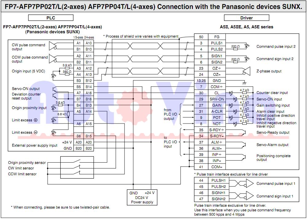 Điều khiển servo drive hãng Panasonic bằng PLC FP7-AFP7PP02T/L hoặc FP7-AFP7PP04T/L
