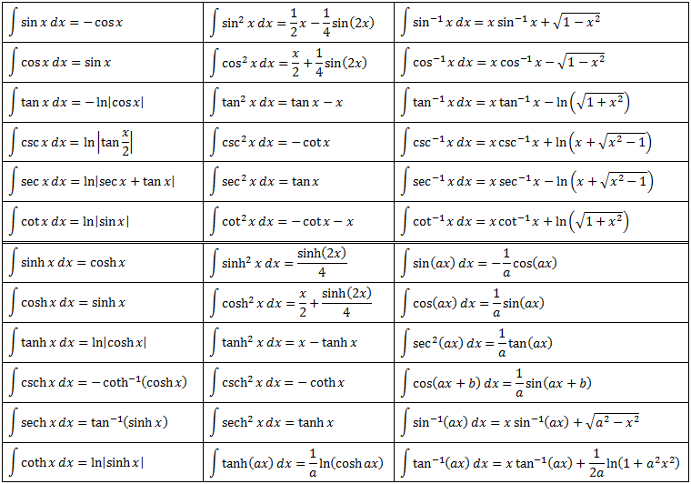 Derivatives of trig functions table 28 images trig for Table of derivatives