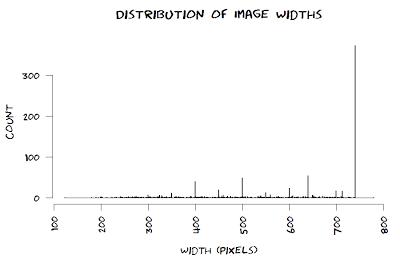 histogram of width of xkcd comics
