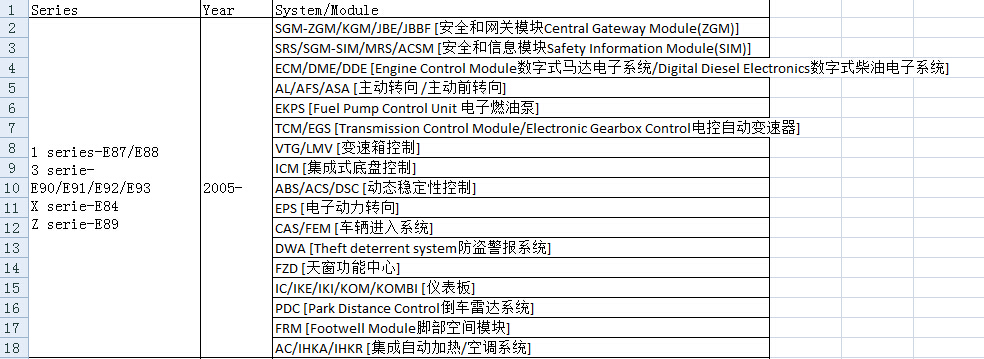 Bmw F30 Coding List 2017
