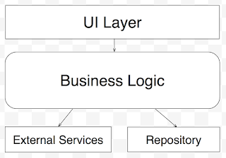 Code Layers: UI Layer -> Business Logic -> Repository
