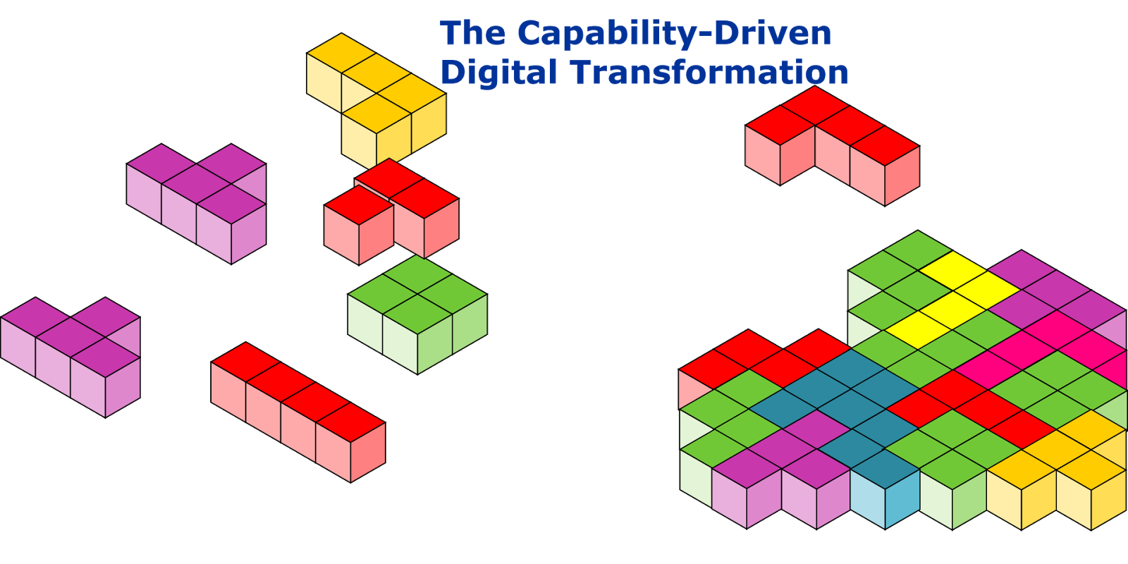 digital capabilities are the fundamental building blocks in digital transformations with which companies can transform business models customer experiences  [ 1600 x 800 Pixel ]