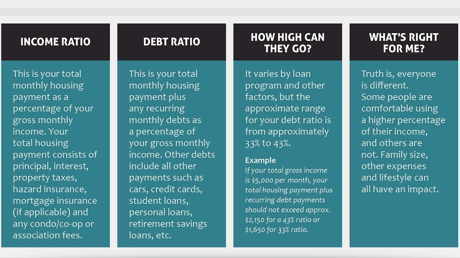 Debt to Income Ratios For A Kentucky Mortgage Loan Approval