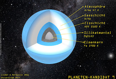 Planet 9 takes shape