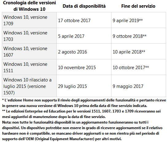 Date importanti nel ciclo di vita di Windows