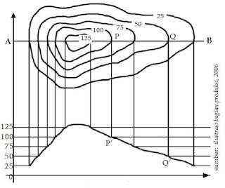 Cara Membuat Peta atau Menggambar Pola dan Bentuk Muka Bumi di Daratan dan Lautan