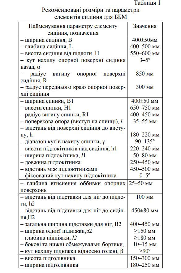 Ukrainian Military Pages - Особливості конструкції протимінних сидінь ББМ з врахуванням ергономічного фактору