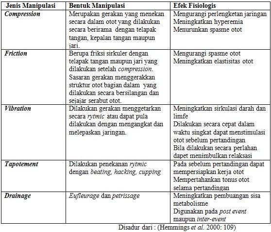 Bentuk Manipulasi Massage dalam Event Pertandingan