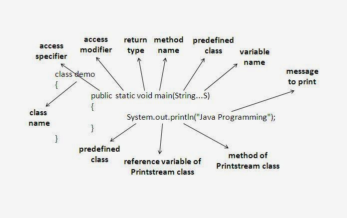 How to Write, Compile and Run Your First Java Program? - The