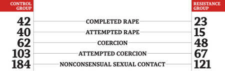 http://www.theglobeandmail.com/life/study-shows-resistance-tactics-work-to-prevent-campus-sexual-assault/article24905250/