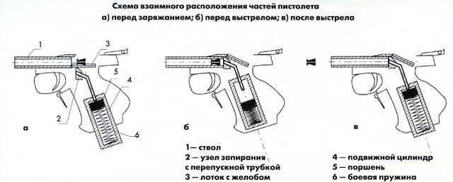 АБВ-мобиль: Pnevmohistol. Как самому сделать своими руками ...: http://at999home.blogspot.ru/2016/09/pnevmohistol.html